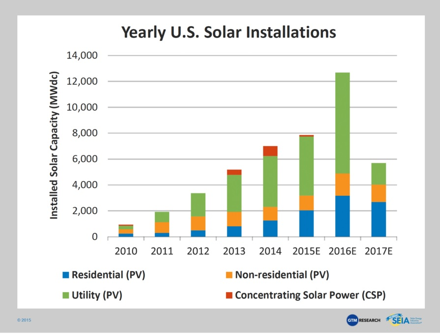 Solar installations in the US